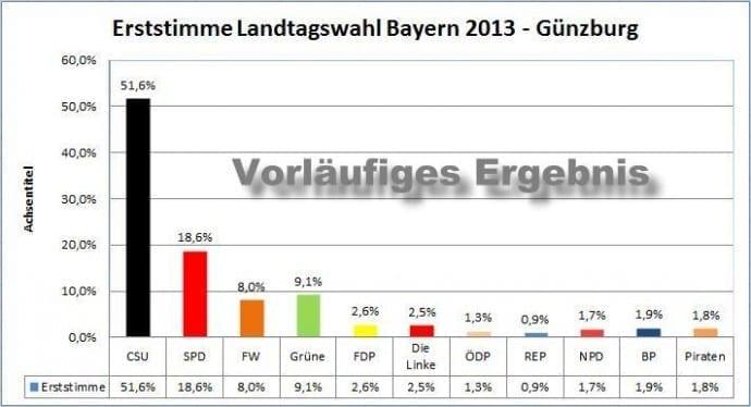 Vorläufiges Wahlergebnis der Landtagswahl 2013 für Günzburg, bsaktuell