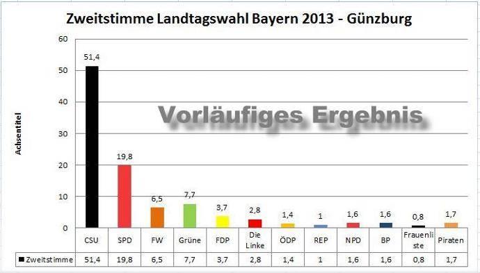 Vorläufiges Wahlergebnis der Landtagswahl 2013 für Günzburg