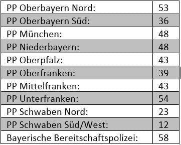 Polizei Tabelle