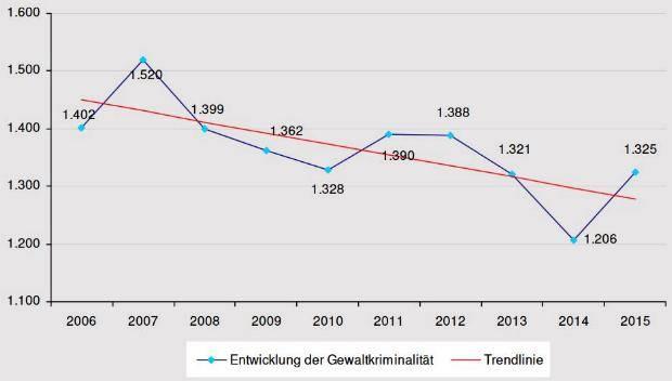 Gewaltkriminalität 10-Jahresvergleich