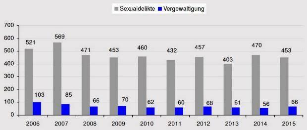 Sexualdelikte 10-Jahresvergleich