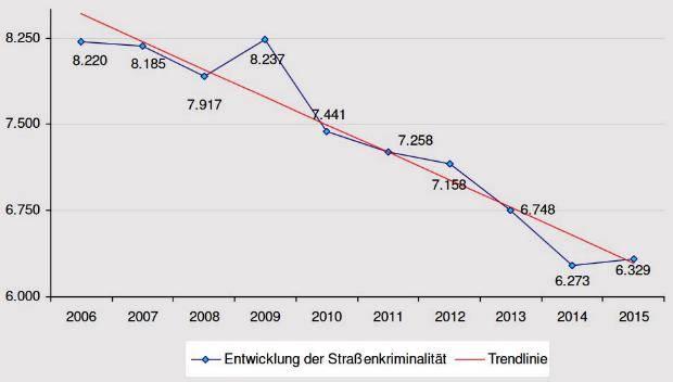 Straßenkriminalität 10-Jahresvergleich