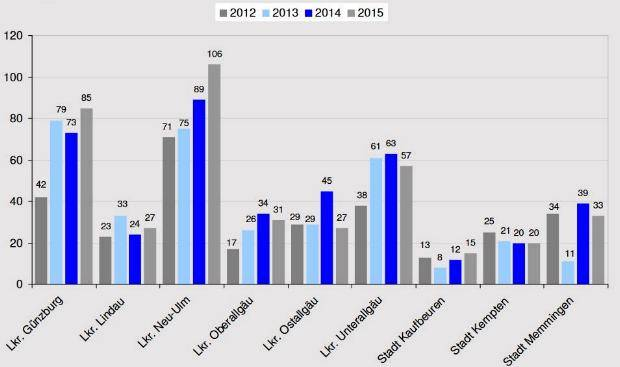 Wohnungseinbruch Regionalentwicklung 2012 bis 2015