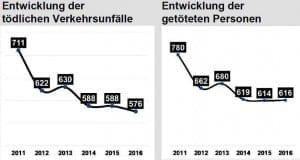 Unfallstatistik 2016 Bayern – Entwicklung 2016