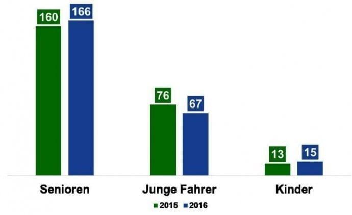 Unfallstatistik 2016 Bayern – Nach Altersgruppe