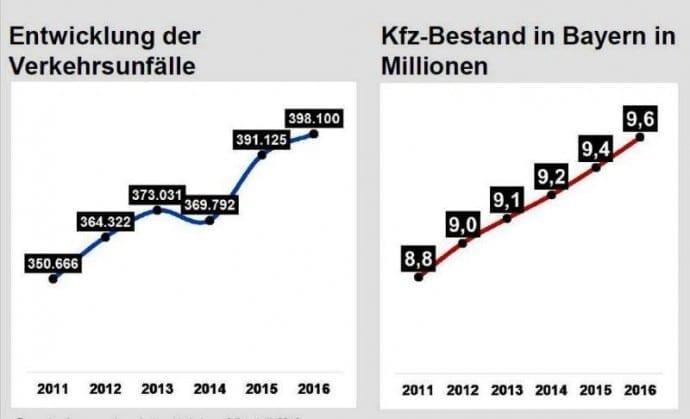 Unfallstatistik 2016 Bayern – Unfälle Entwicklung 2016