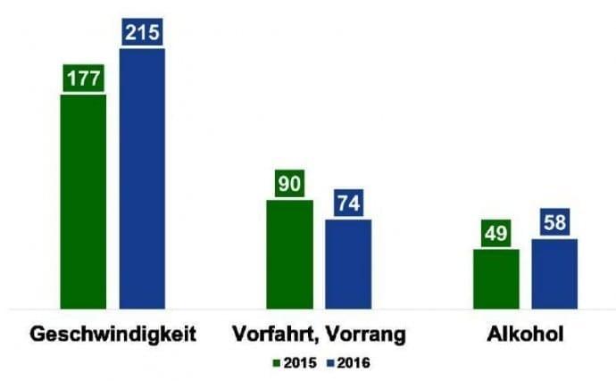 Unfallstatistik 2016 Bayern – nach Ursachen