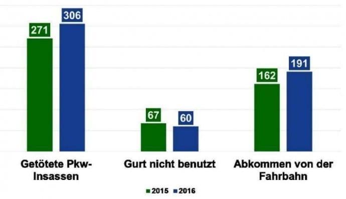 Unfallstatistik 2016 Bayern – weitere Ursachen