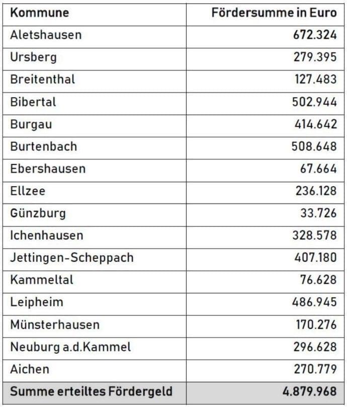 Breitbandausbau Landkreis Günzburg