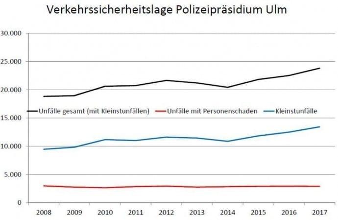 Verkehrssicherheitslage 2017 Polizeipräsidium Ulm 1