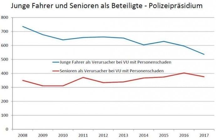 Verkehrssicherheitslage 2017 Polizeipräsidium Ulm – Beteiligte