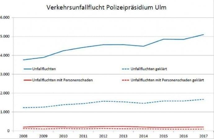 Verkehrssicherheitslage 2017 Polizeipräsidium Ulm – Unfallflucht