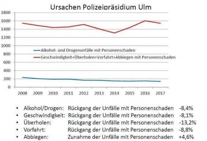 Verkehrssicherheitslage 2017 Polizeipräsidium Ulm – Unfallursachen