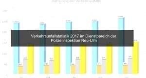 Verkehrsunfallstatistik-2017-Polizei-Neu-Ulm