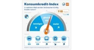 Konsumkredit-Index 2018 2019 Infografik