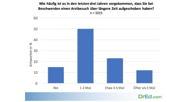 Arztmuffel-Studie_DrEd