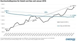 Grafik_Heizoel-Gaspreis