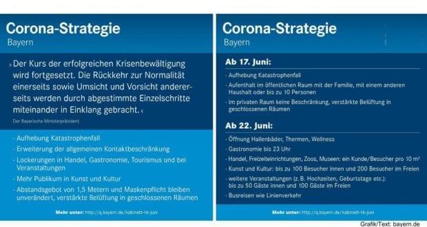 Corona-Bayern-Strategie