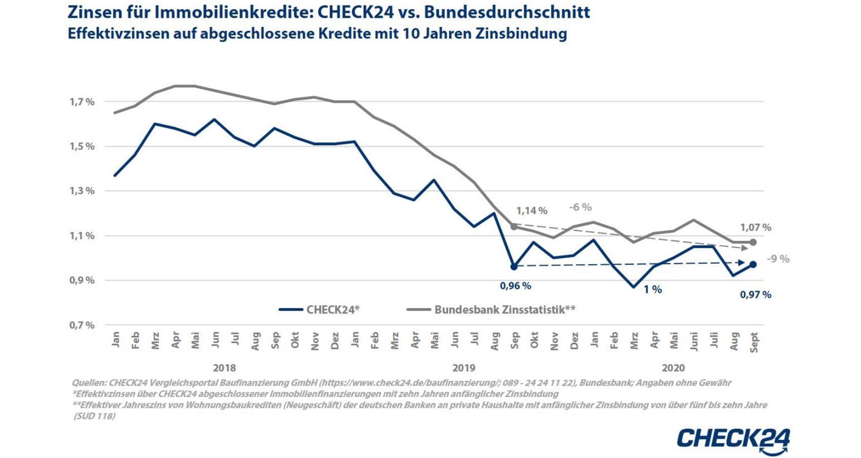 ZinsenCHECK24 Bundesbank