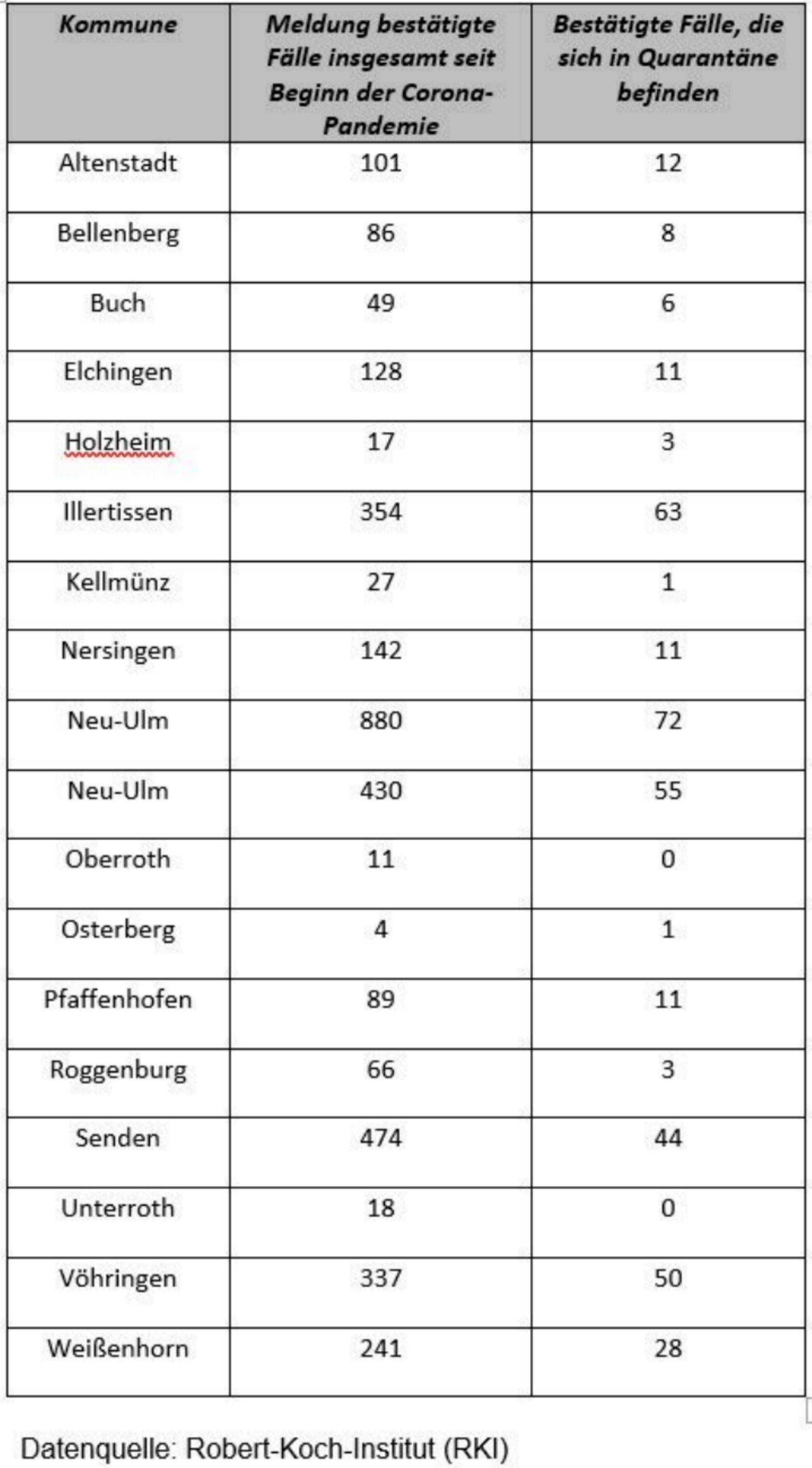 Kreis Neu-Ulm Corona nach Kommunen 23122020